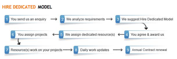 dịch vụ gia công phần mềm chỉ định nguồn lực theo yêu cầu